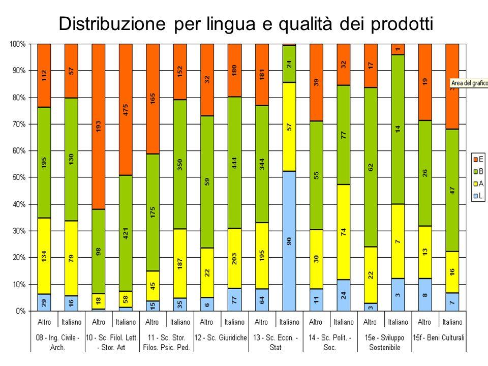 Distribuzione per lingua e qualità dei prodotti