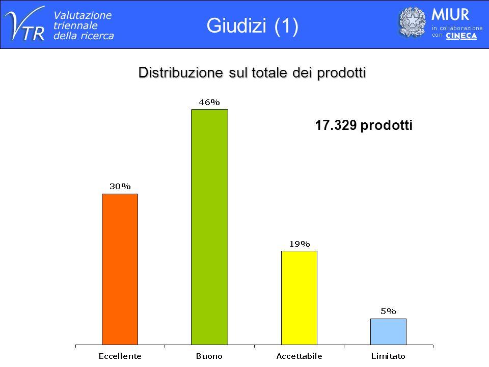 Distribuzione sul totale dei prodotti