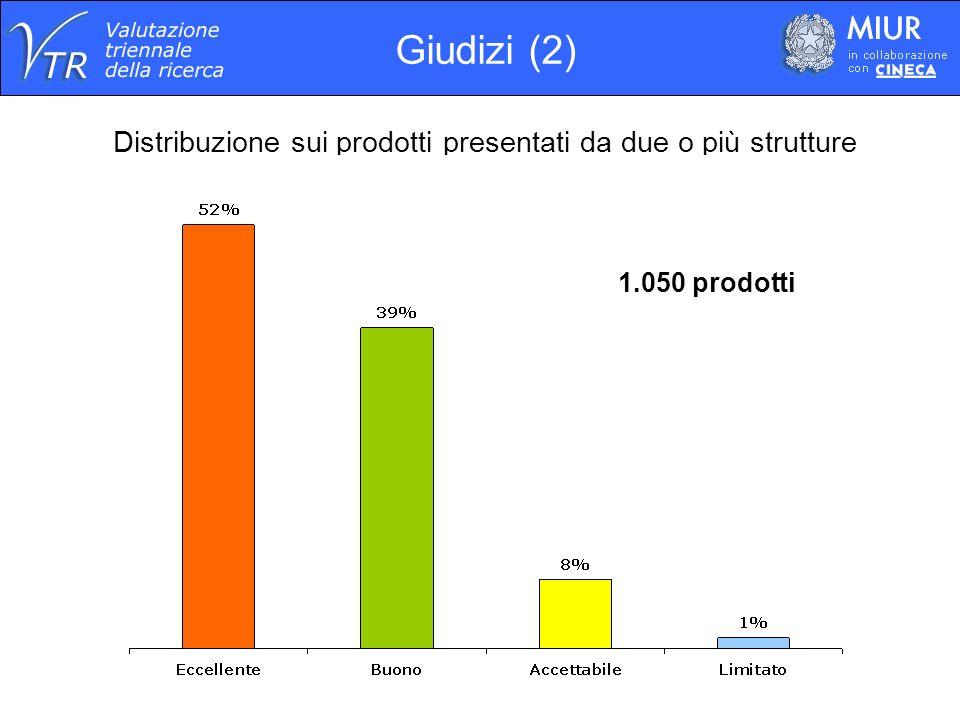 Distribuzione sui prodotti presentati da due o più strutture