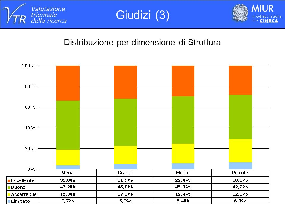 Distribuzione per dimensione di Struttura