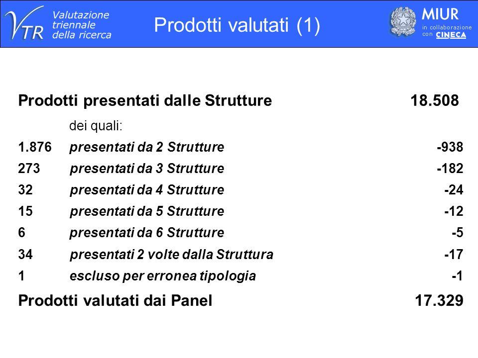 Prodotti valutati (1) Prodotti presentati dalle Strutture 18.508