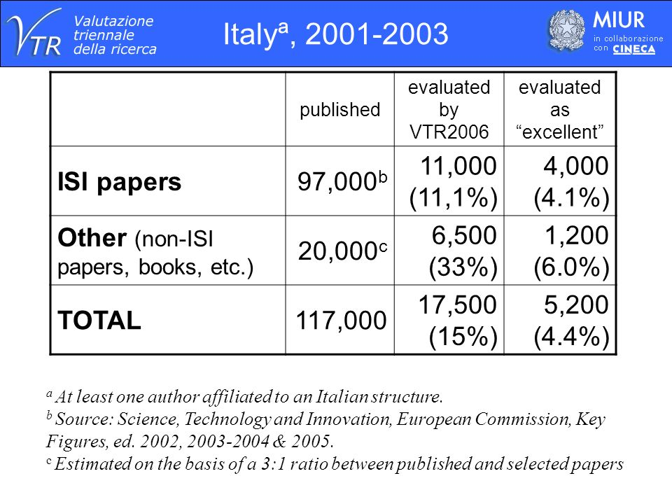 Scientific production, Italya, 2001-2003