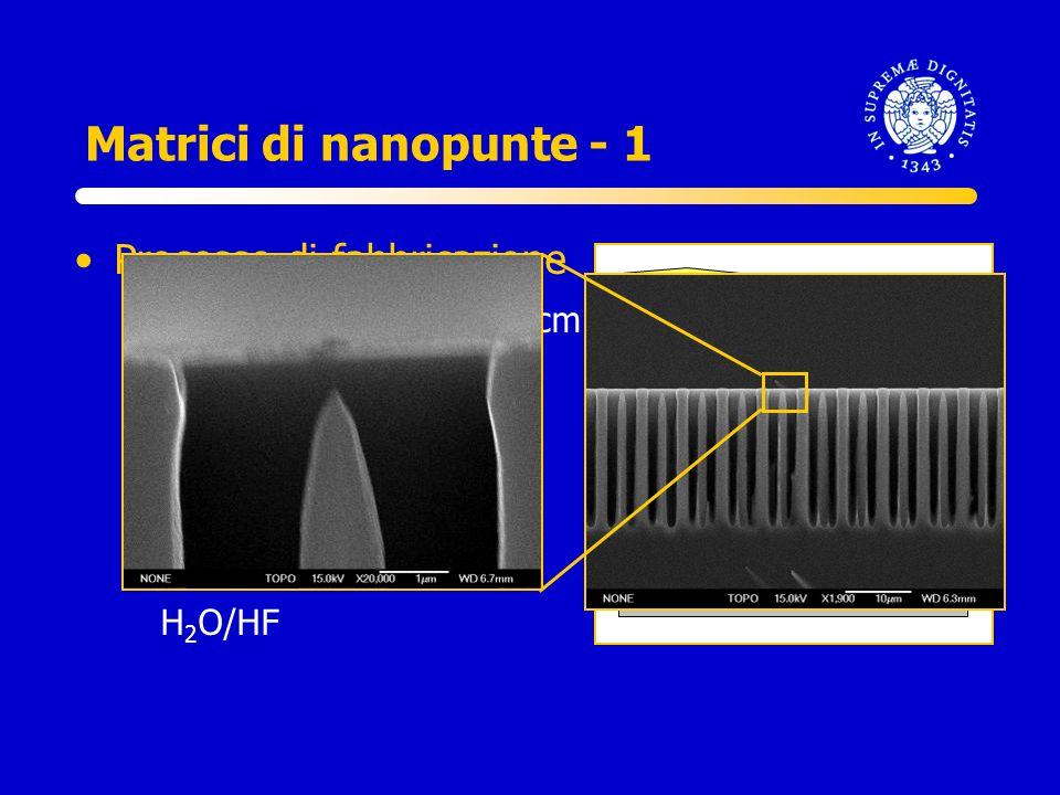 Matrici di nanopunte - 1 Processo di fabbricazione