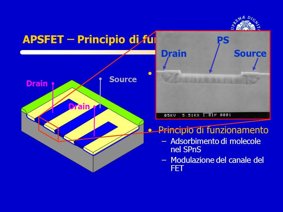 APSFET ̶̶ Principio di funzionamento