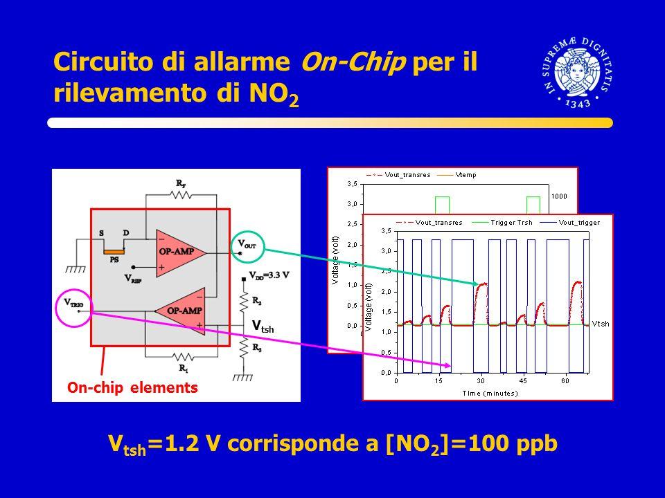 Circuito di allarme On-Chip per il rilevamento di NO2