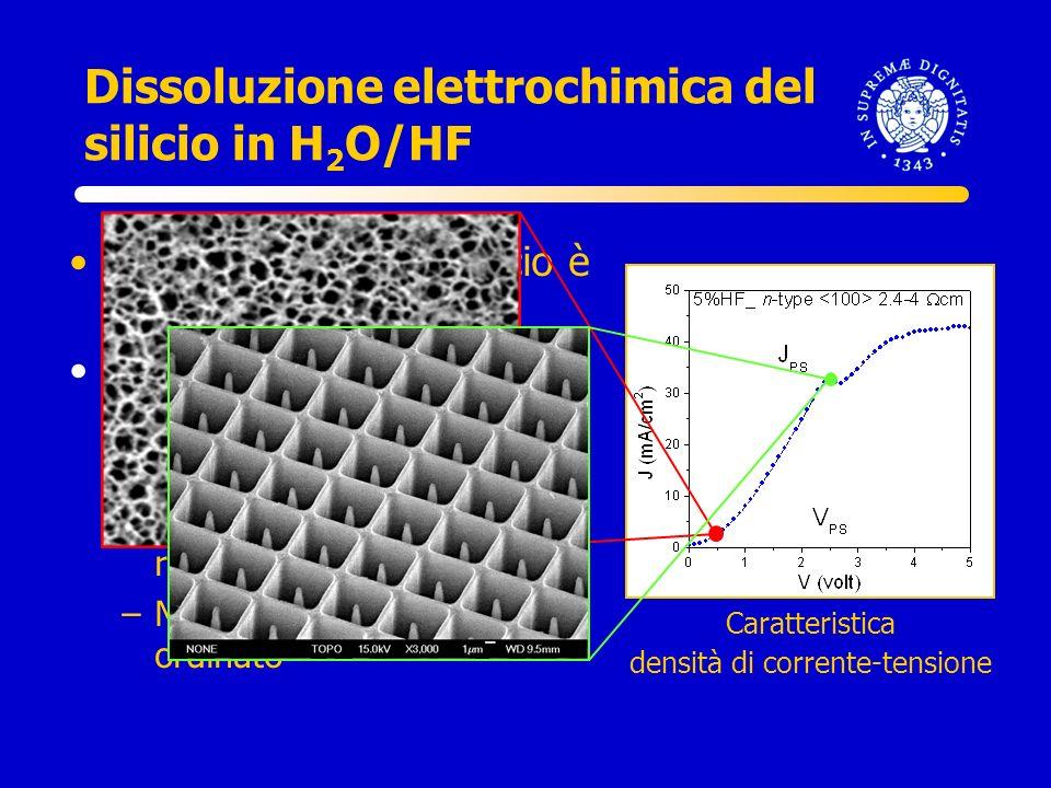 Dissoluzione elettrochimica del silicio in H2O/HF