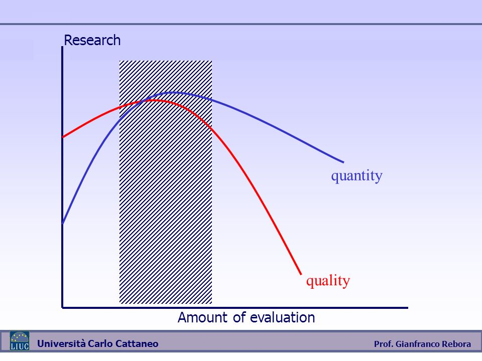 Research quantity quality Amount of evaluation