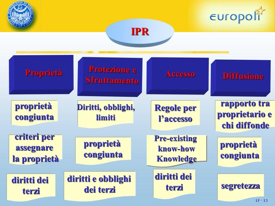 IPR Proprietà Protezione e Accesso Diffusione Sfruttamento