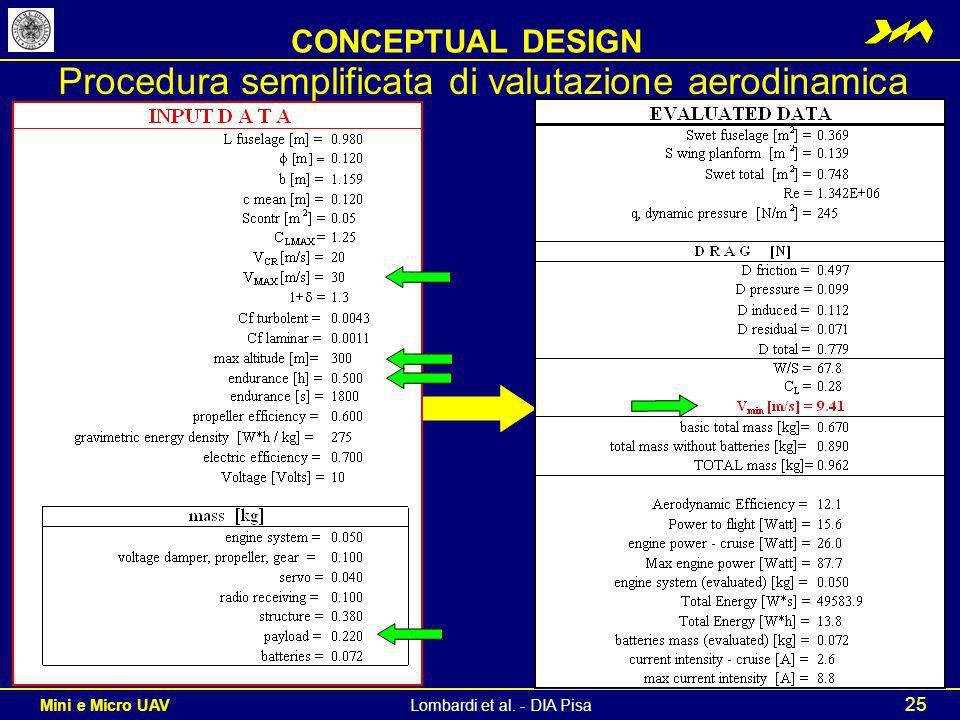 Procedura semplificata di valutazione aerodinamica