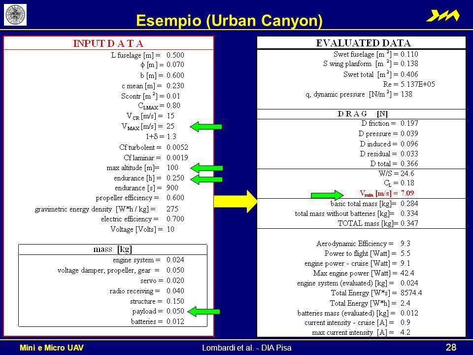 Esempio (Urban Canyon)