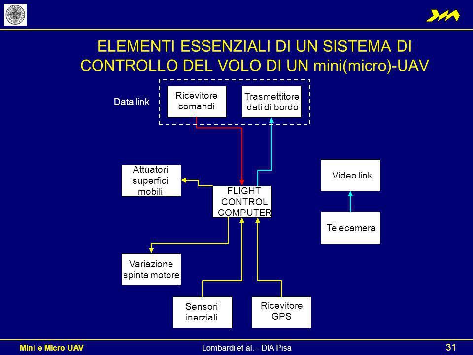 ELEMENTI ESSENZIALI DI UN SISTEMA DI CONTROLLO DEL VOLO DI UN mini(micro)-UAV