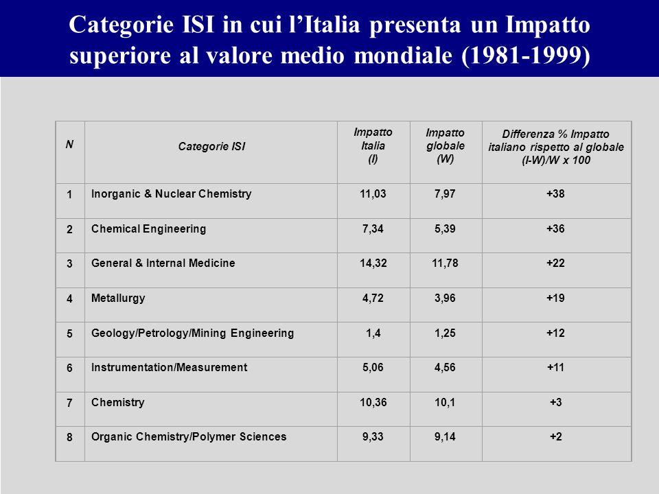 Differenza % Impatto italiano rispetto al globale