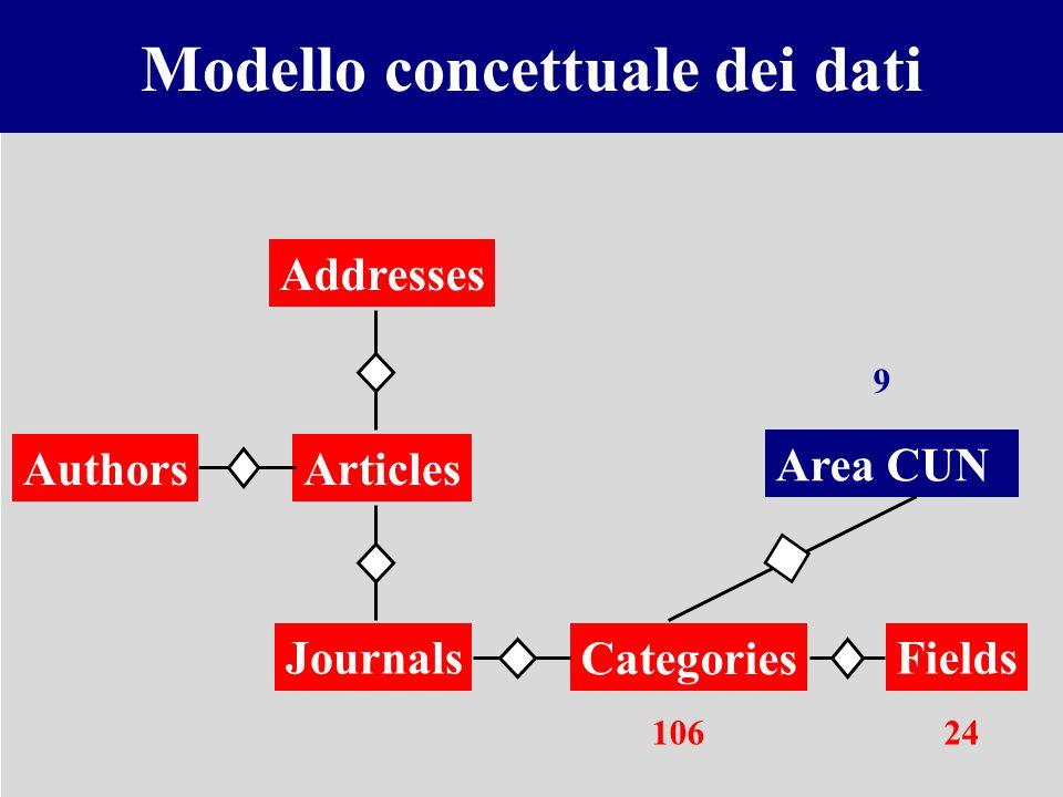 Modello concettuale dei dati