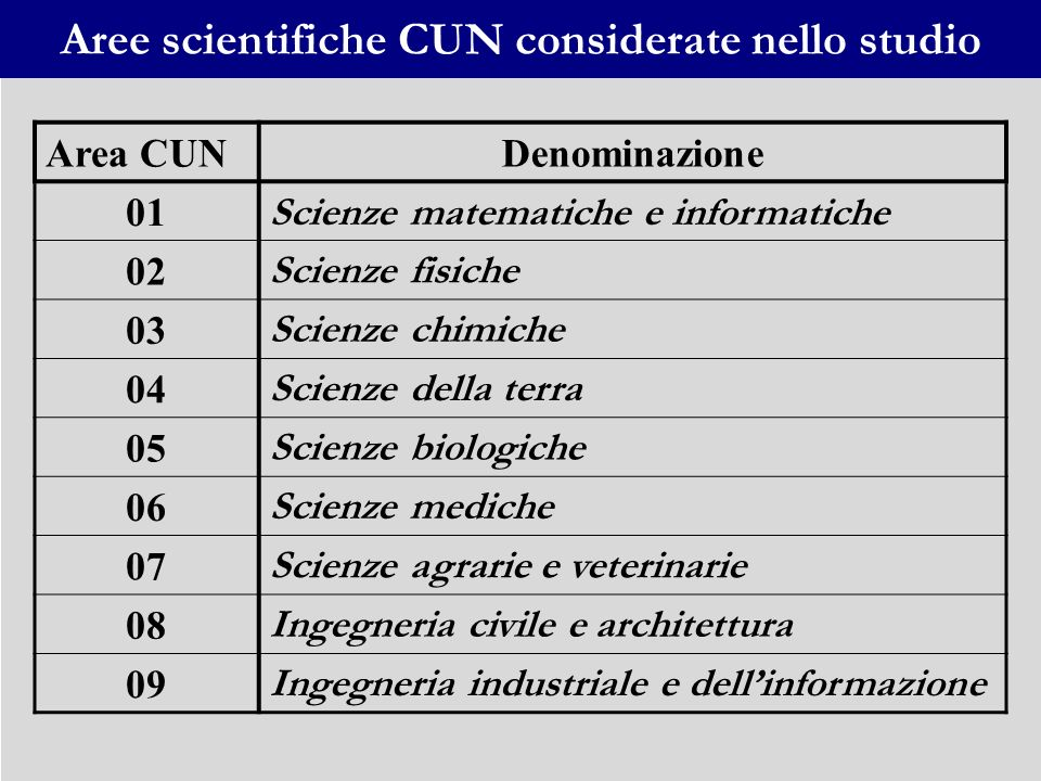Aree scientifiche CUN considerate nello studio