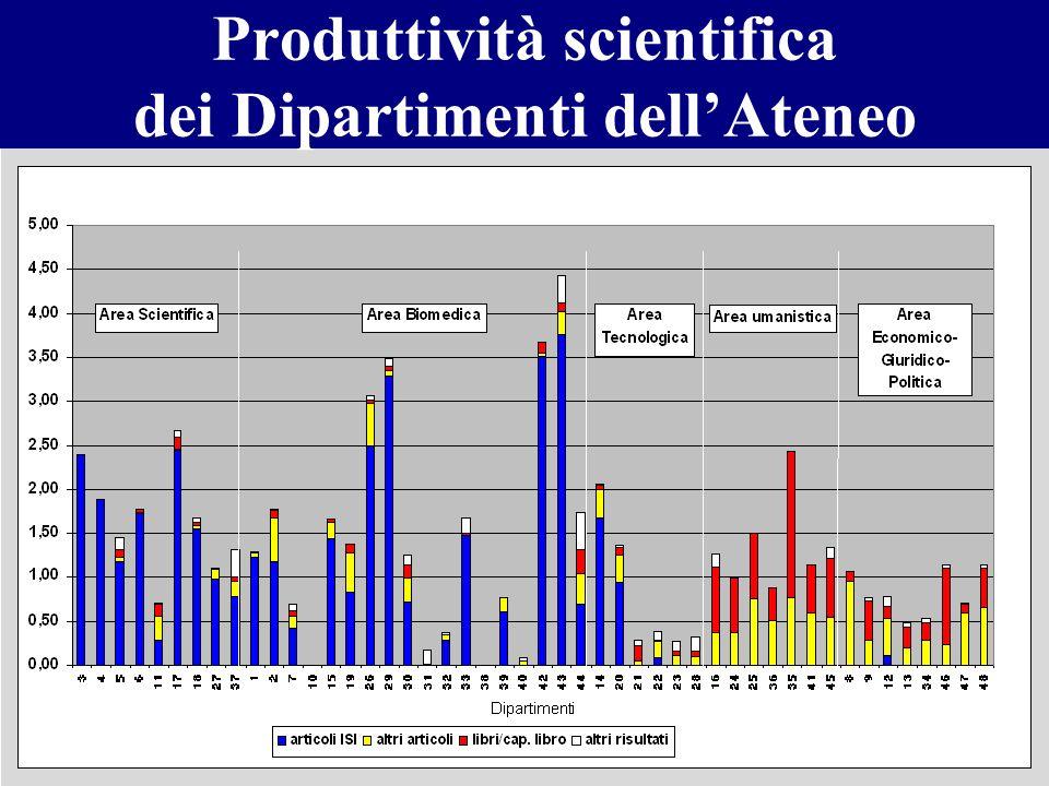 Produttività scientifica dei Dipartimenti dell'Ateneo