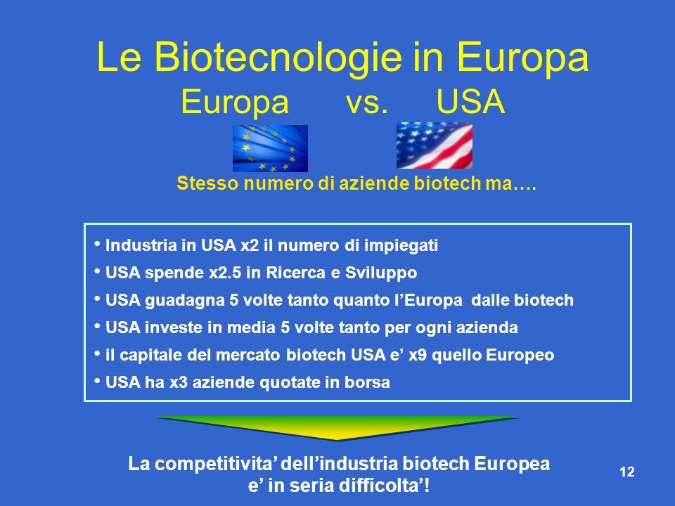 Stesso numero di aziende biotech ma….