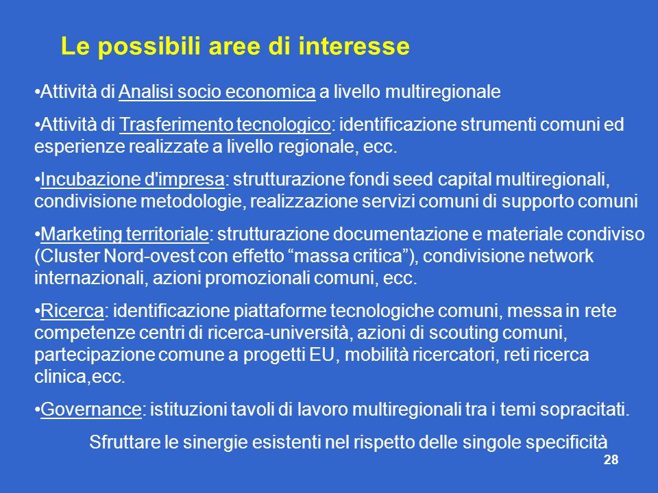 Le possibili aree di interesse