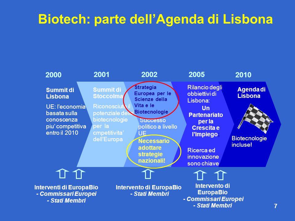 Biotech: parte dell'Agenda di Lisbona