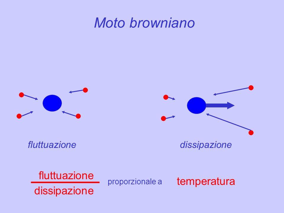 Moto browniano fluttuazione temperatura dissipazione fluttuazione