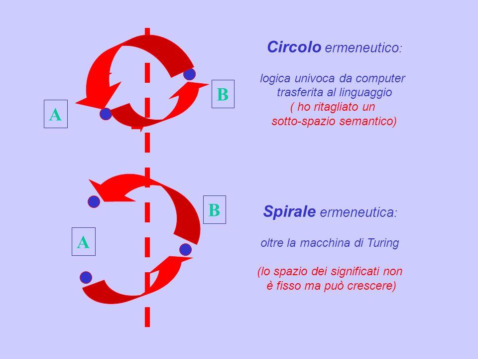 B A B A Circolo ermeneutico: Spirale ermeneutica: