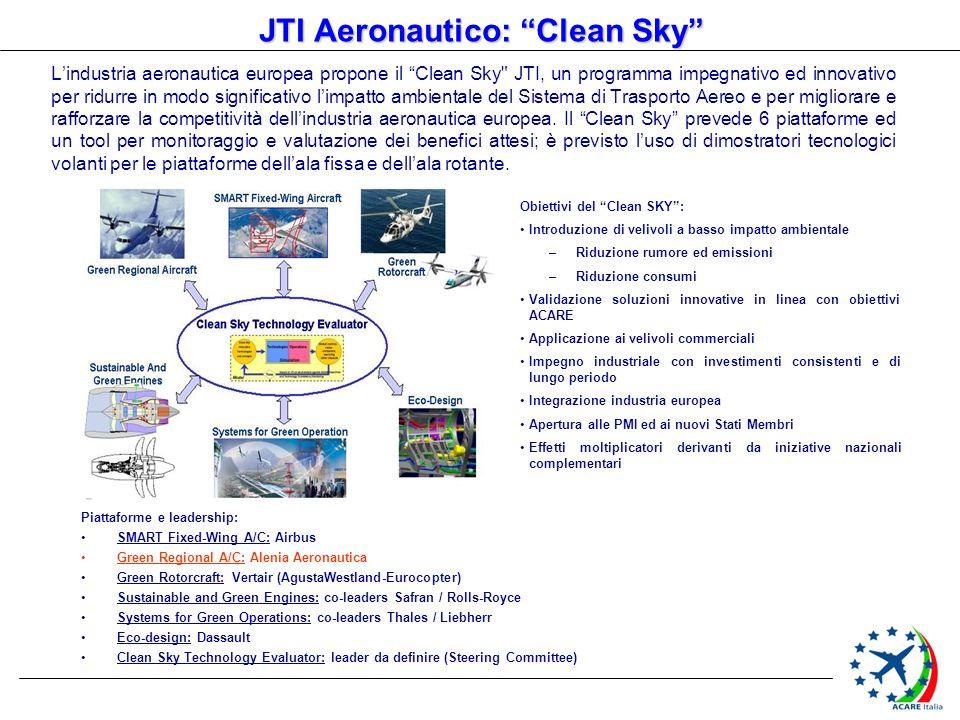 JTI Aeronautico: Clean Sky