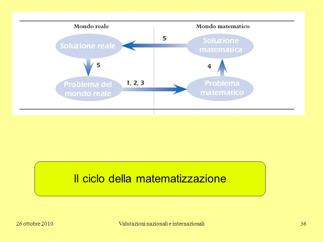 Il ciclo della matematizzazione