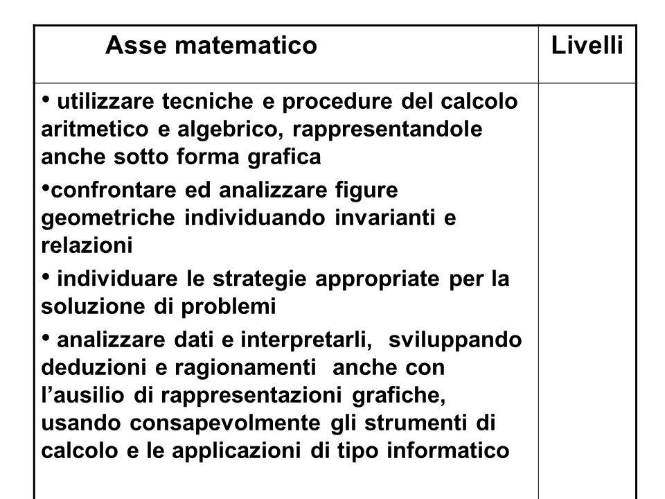 Asse matematico Livelli
