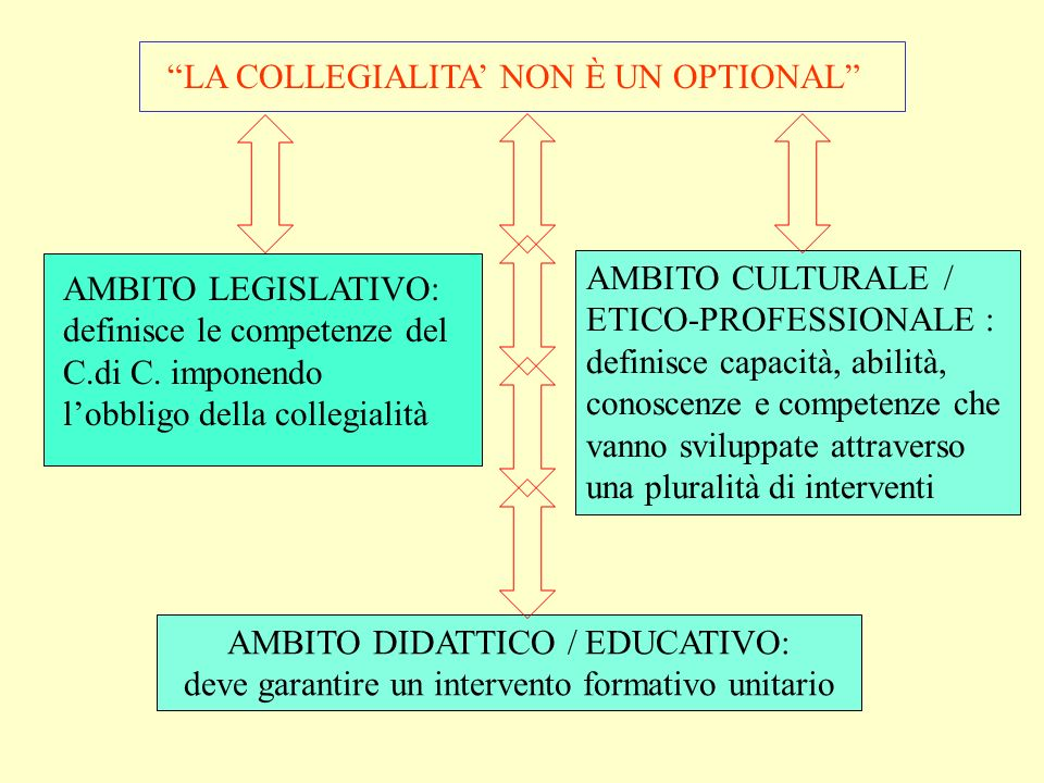 LA COLLEGIALITA' NON È UN OPTIONAL