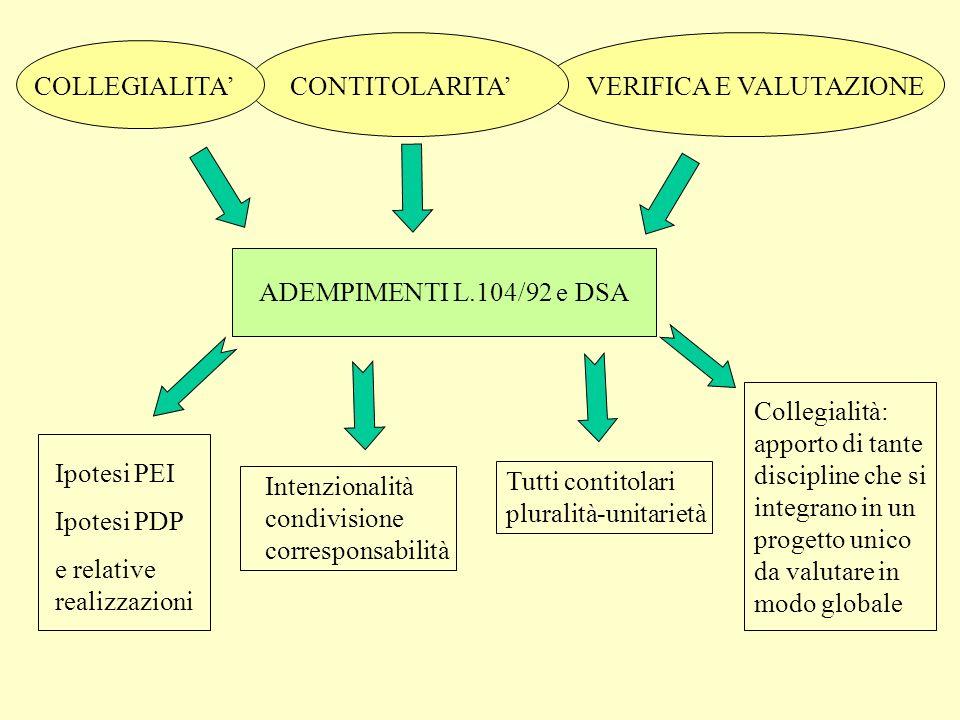COLLEGIALITA' CONTITOLARITA' VERIFICA E VALUTAZIONE. ADEMPIMENTI L.104/92 e DSA.