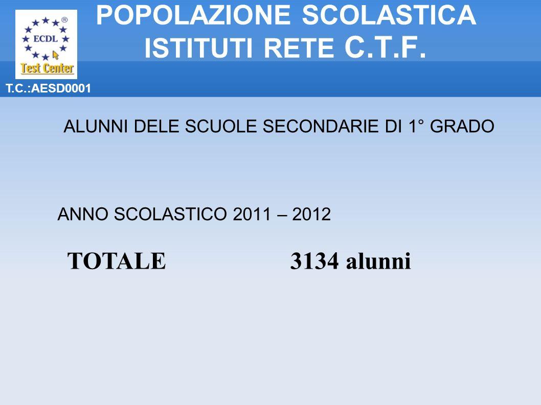 POPOLAZIONE SCOLASTICA ISTITUTI RETE C.T.F.