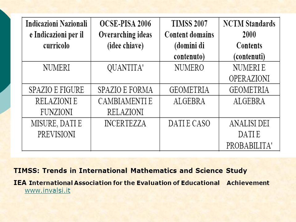 TIMSS: Trends in International Mathematics and Science Study