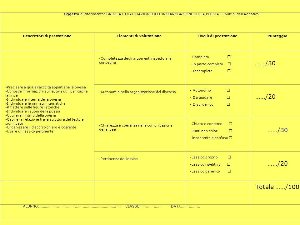 Oggetto di riferimento: GRIGLIA DI VALUTAZIONE DELL'INTERROGAZIONE SULLA POESIA I puffini dell'Adriatico