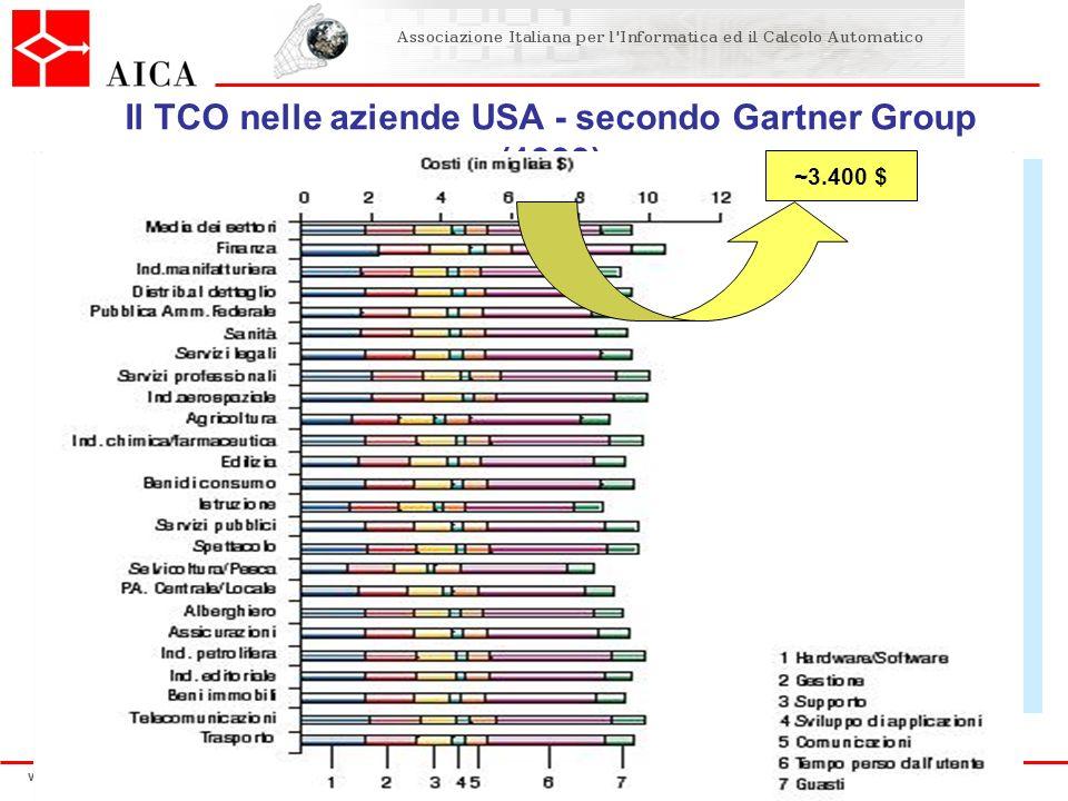 Il TCO nelle aziende USA - secondo Gartner Group (1999)