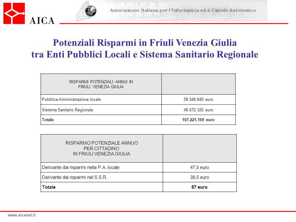 Potenziali Risparmi in Friuli Venezia Giulia