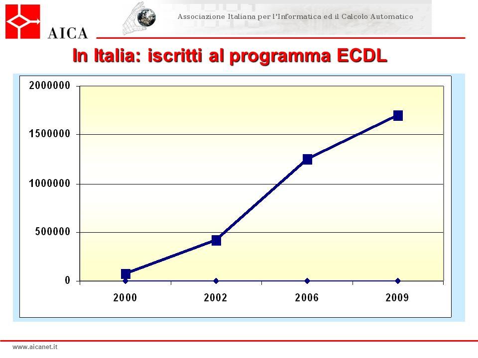 In Italia: iscritti al programma ECDL