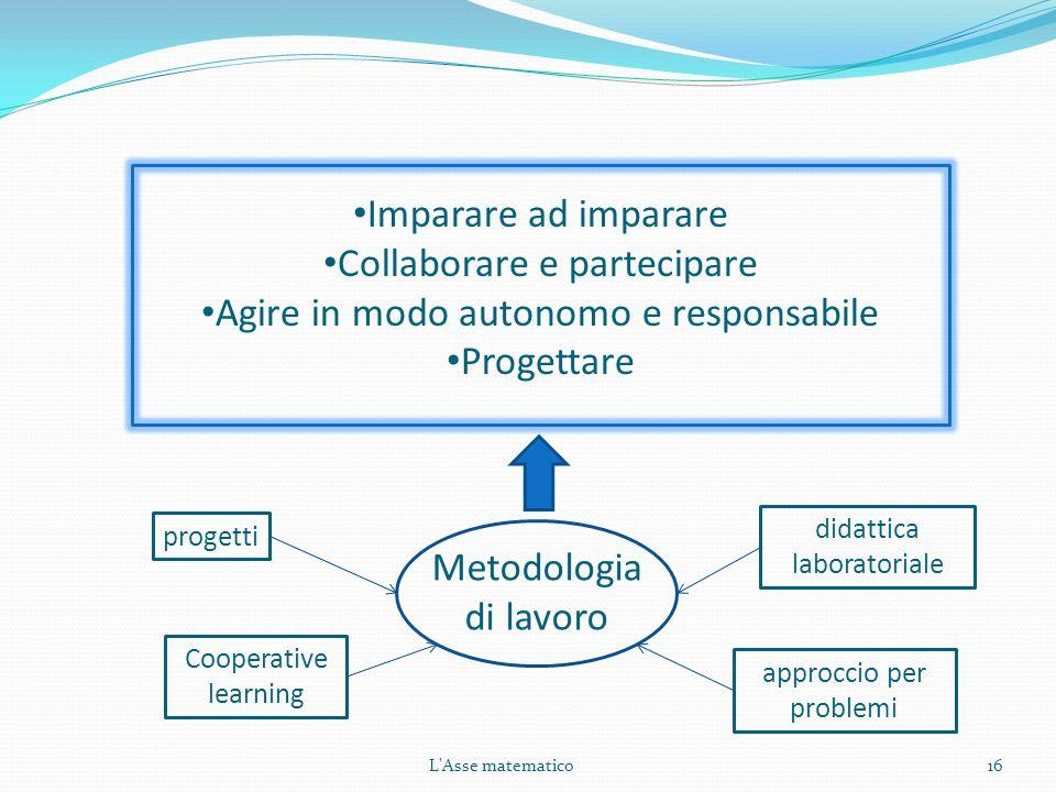 Collaborare e partecipare Agire in modo autonomo e responsabile