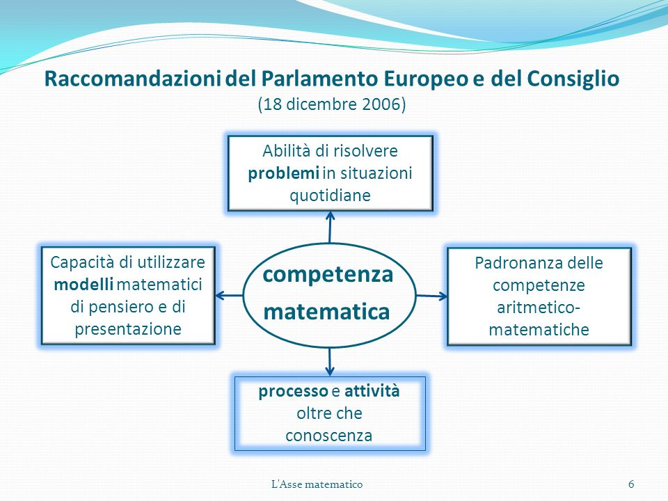 Raccomandazioni del Parlamento Europeo e del Consiglio (18 dicembre 2006)