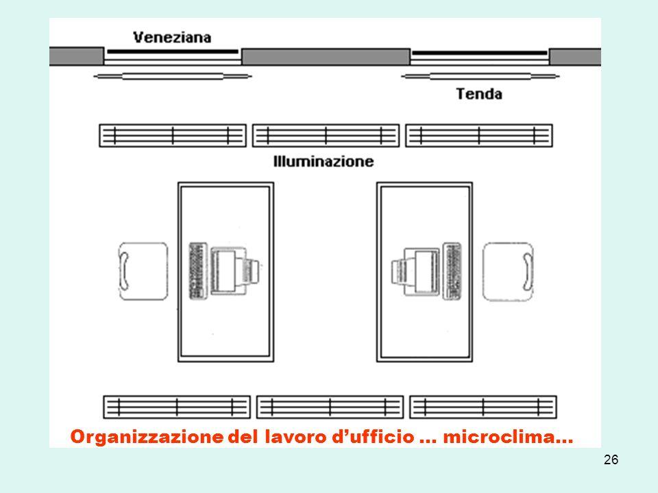 Organizzazione del lavoro d'ufficio … microclima…