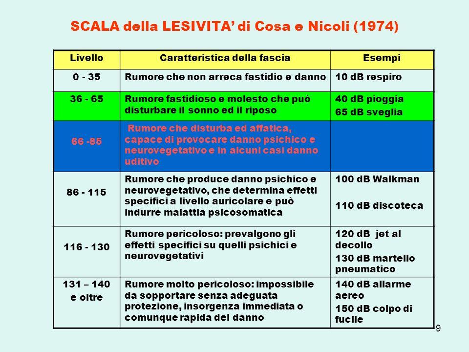 SCALA della LESIVITA' di Cosa e Nicoli (1974)