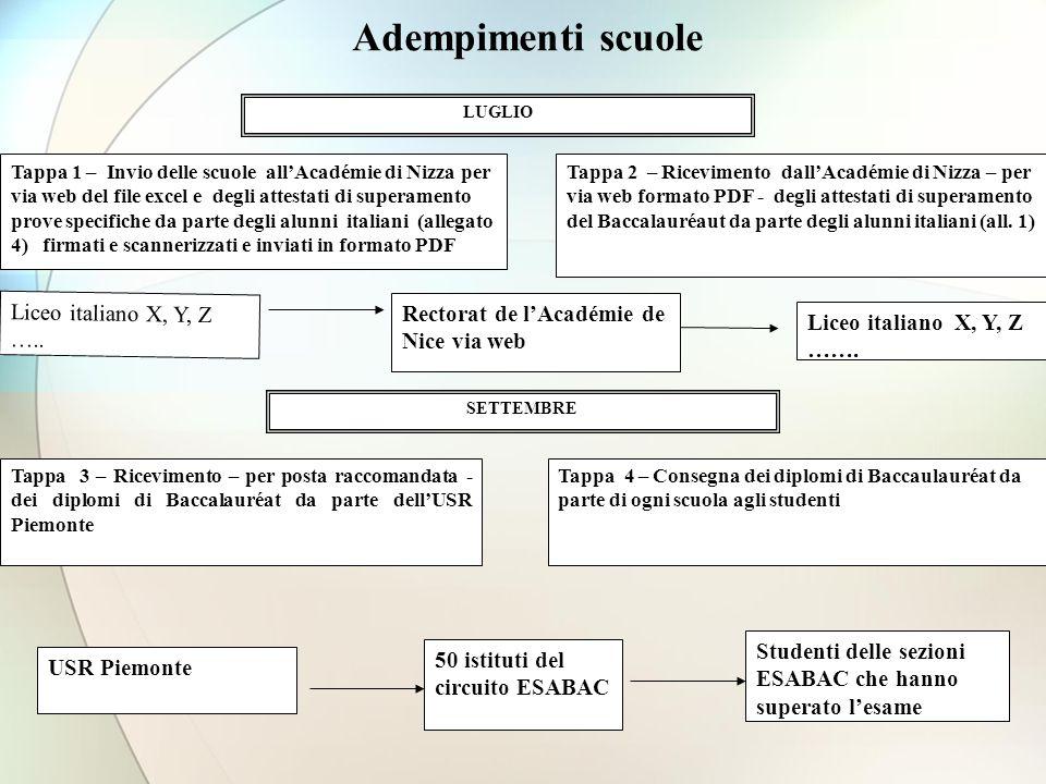 Adempimenti scuole Liceo italiano X, Y, Z …..