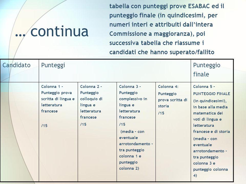 tabella con punteggi prove ESABAC ed il punteggio finale (in quindicesimi, per numeri interi e attribuiti dall'intera Commissione a maggioranza), poi successiva tabella che riassume i candidati che hanno superato/fallito