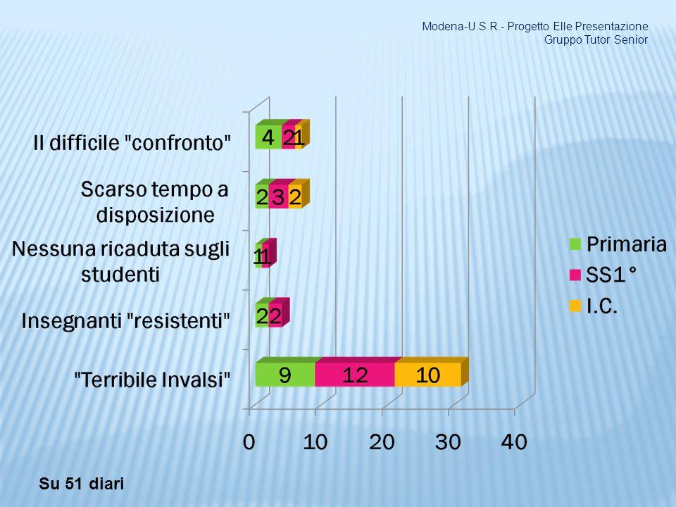 Modena-U.S.R.- Progetto Elle Presentazione Gruppo Tutor Senior
