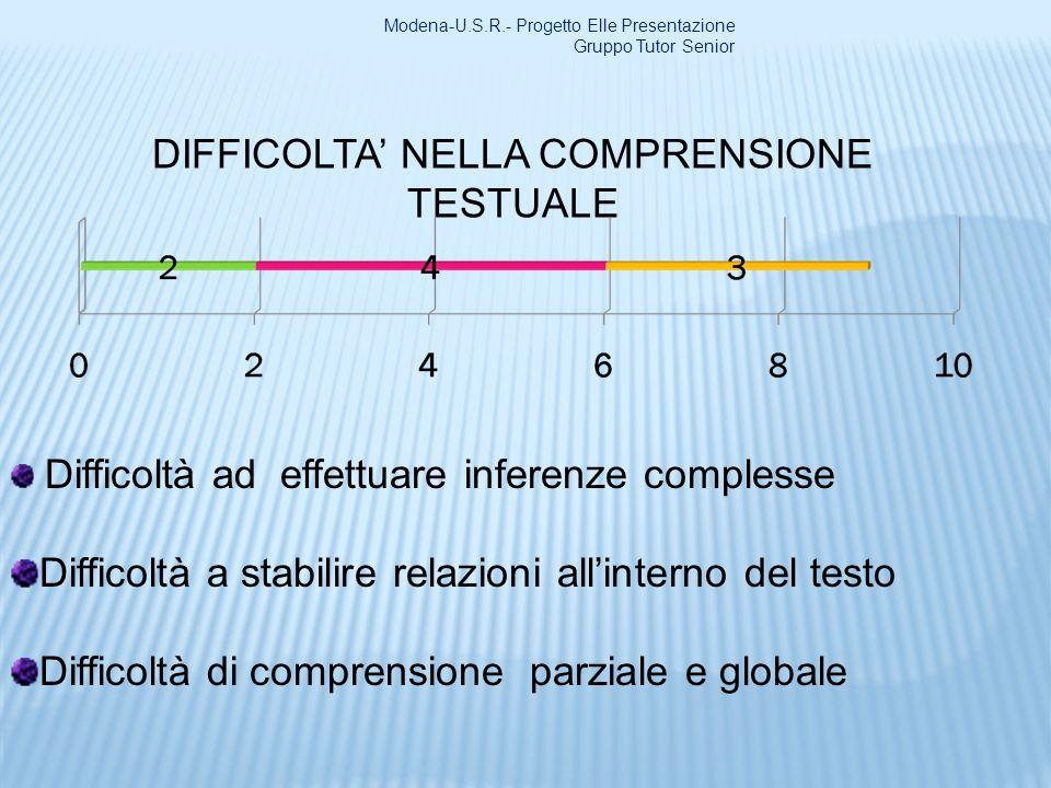 DIFFICOLTA' NELLA COMPRENSIONE TESTUALE