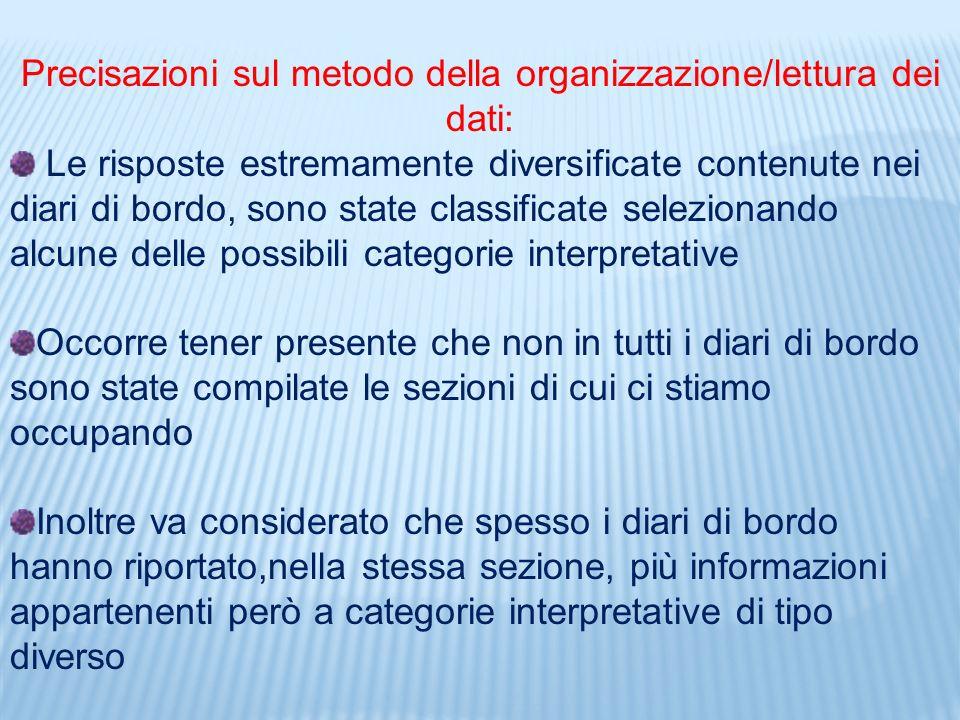 Precisazioni sul metodo della organizzazione/lettura dei dati: