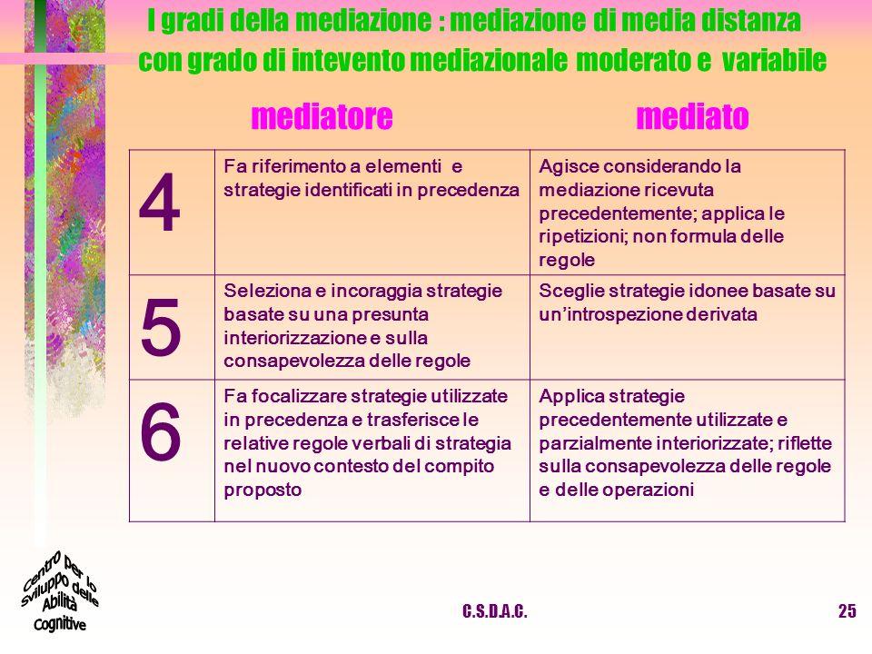 I gradi della mediazione : mediazione di media distanza con grado di intevento mediazionale moderato e variabile mediatore mediato