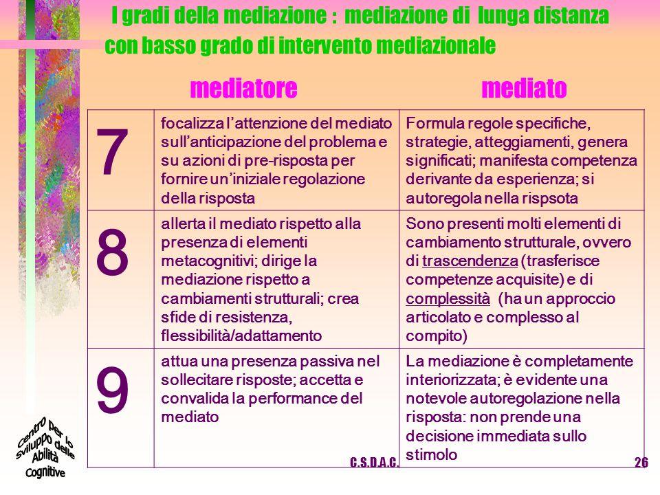 I gradi della mediazione : mediazione di lunga distanza con basso grado di intervento mediazionale mediatore mediato
