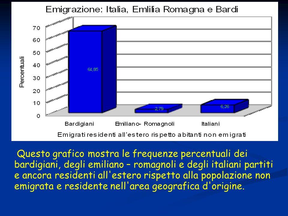 Questo grafico mostra le frequenze percentuali dei bardigiani, degli emiliano – romagnoli e degli italiani partiti e ancora residenti all estero rispetto alla popolazione non emigrata e residente nell area geografica d origine.