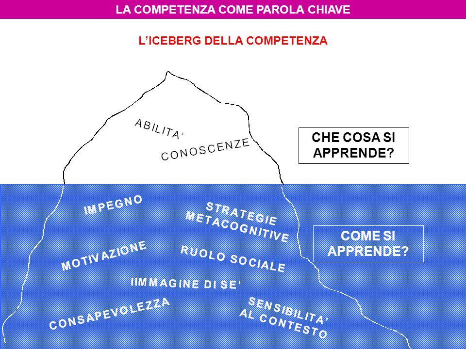 LA COMPETENZA COME PAROLA CHIAVE L'ICEBERG DELLA COMPETENZA