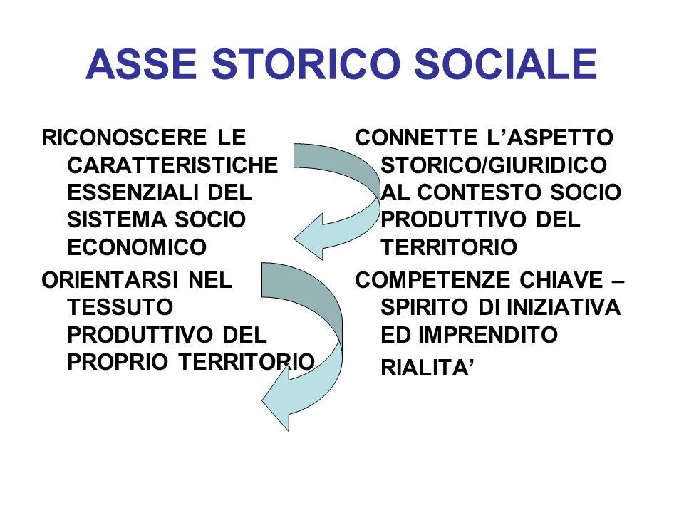ASSE STORICO SOCIALE RICONOSCERE LE CARATTERISTICHE ESSENZIALI DEL SISTEMA SOCIO ECONOMICO. ORIENTARSI NEL TESSUTO PRODUTTIVO DEL PROPRIO TERRITORIO.