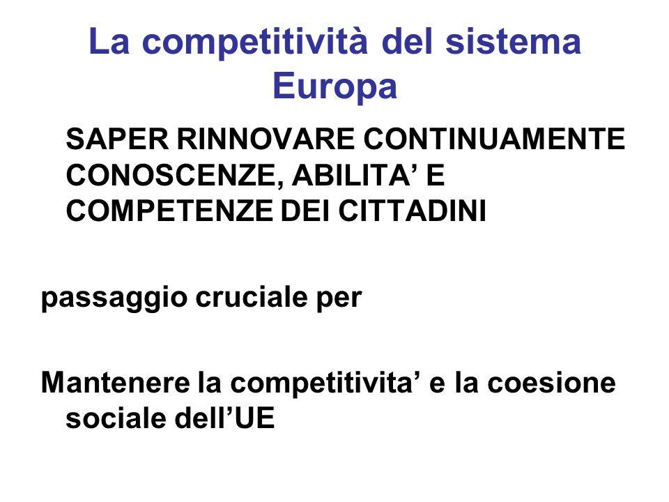 La competitività del sistema Europa